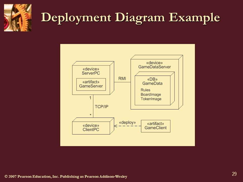 © 2007 Pearson Education, Inc. Publishing as Pearson Addison-Wesley 29 Deployment Diagram Example