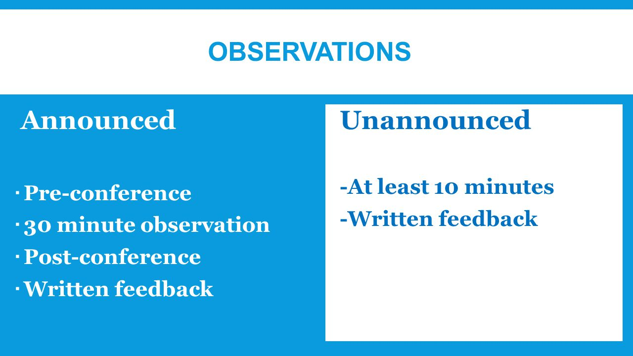 OBSERVATIONS Announced  Pre-conference  30 minute observation  Post-conference  Written feedback Unannounced  -At least 10 minutes  -Written feedback