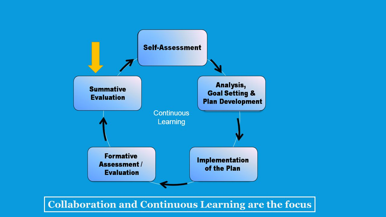 Continuous Learning Collaboration and Continuous Learning are the focus