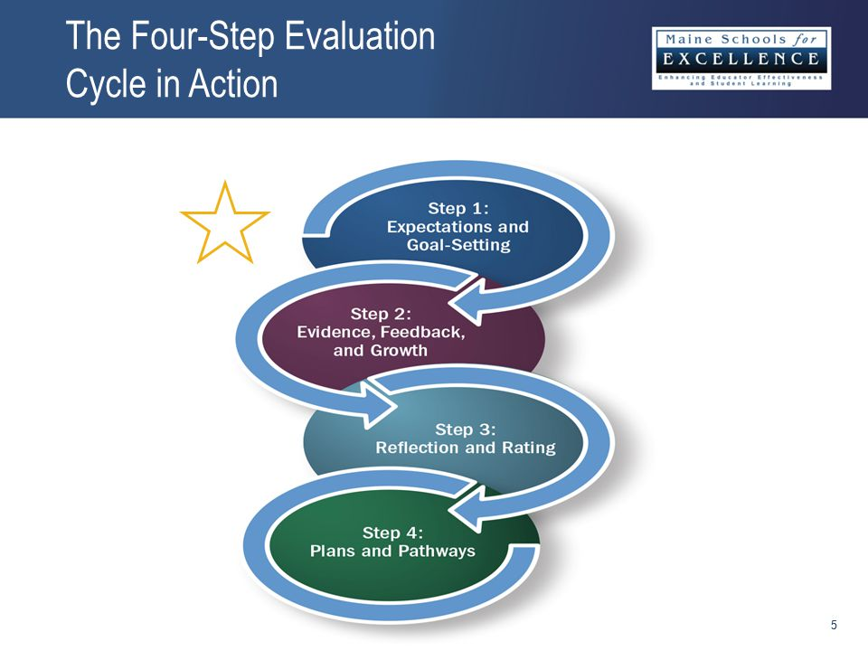The Four-Step Evaluation Cycle in Action 55