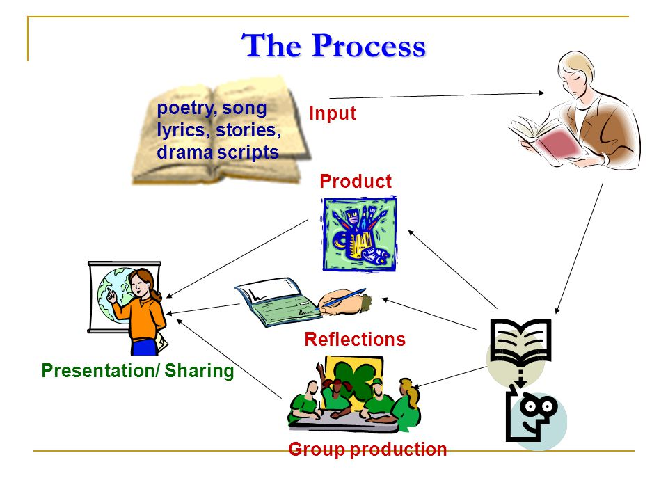 poetry, song lyrics, stories, drama scripts Product Reflections Group production Presentation/ Sharing Input The Process