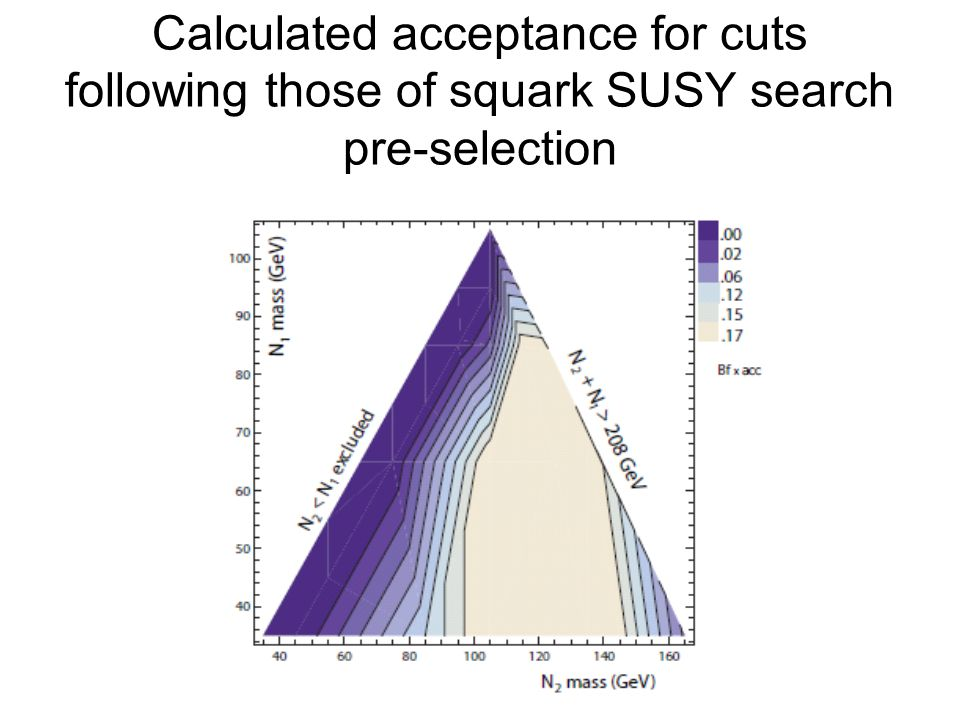 Calculated acceptance for cuts following those of squark SUSY search pre-selection