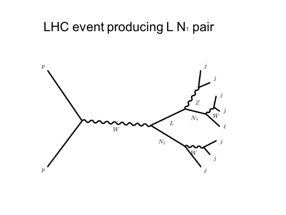 LHC event producing L N 1 pair