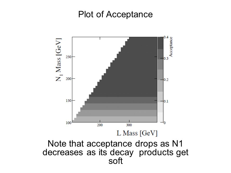 Plot of Plot of Acceptance Note that acceptance drops as N1 decreases as its decay products get soft