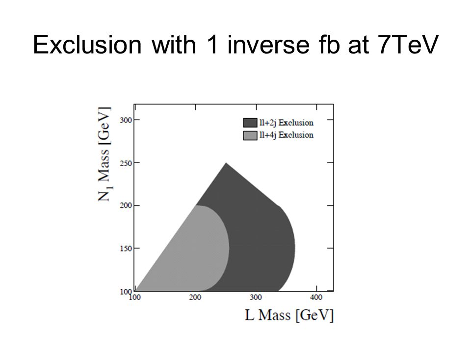Exclusion with 1 inverse fb at 7TeV