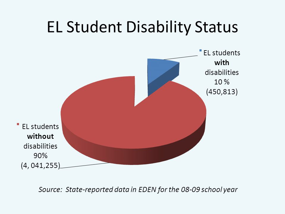 EL Student Disability Status Source: State-reported data in EDEN for the school year