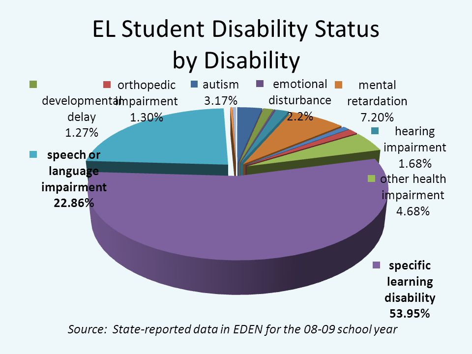 EL Student Disability Status by Disability Source: State-reported data in EDEN for the school year