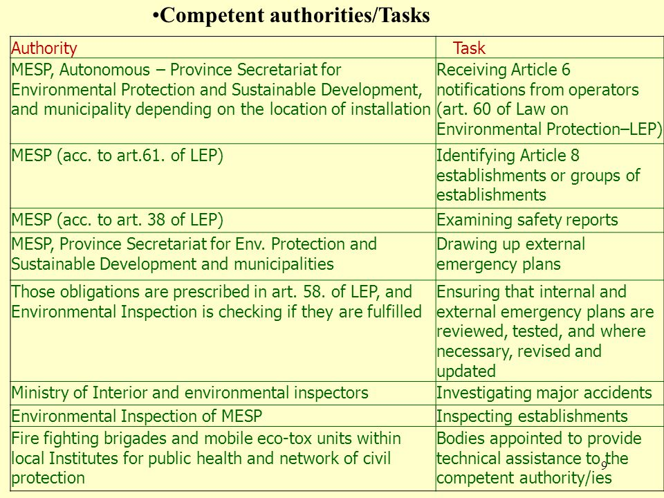 9 AuthorityTask MESP, Autonomous – Province Secretariat for Environmental Protection and Sustainable Development, and municipality depending on the location of installation Receiving Article 6 notifications from operators (art.