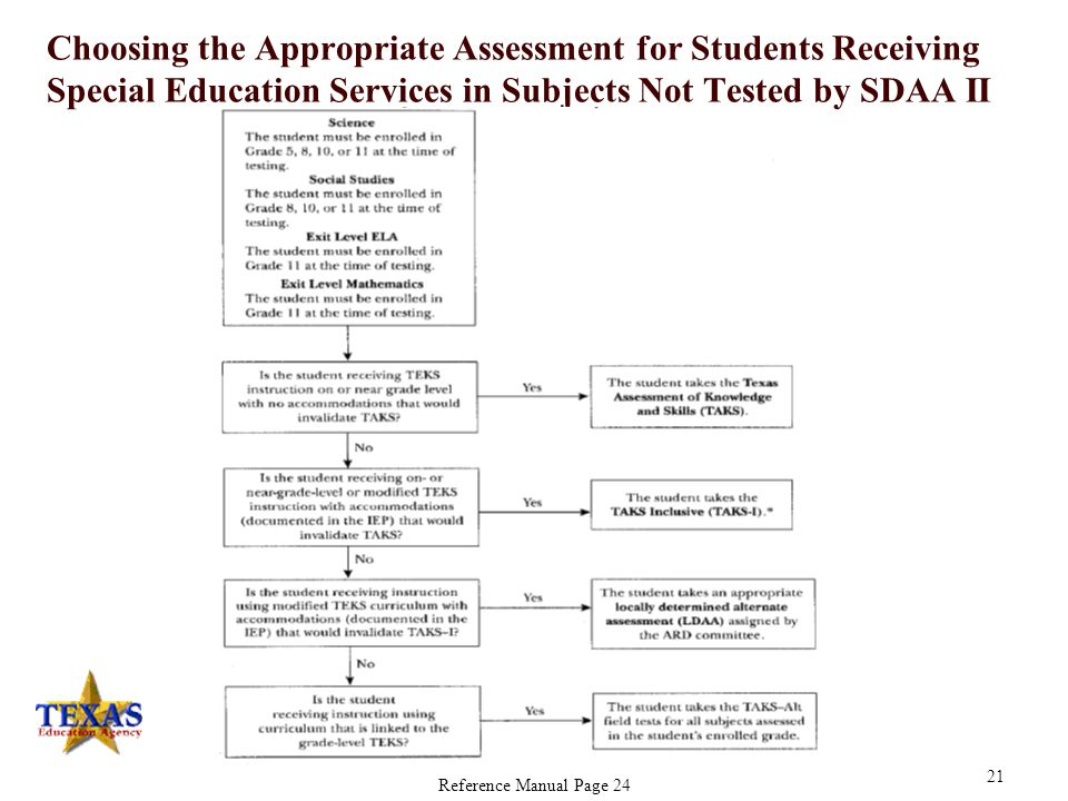 Choosing the Appropriate Assessment for Students Receiving Special Education Services in Subjects Tested by SDAA II Reference Manual Page 23 20