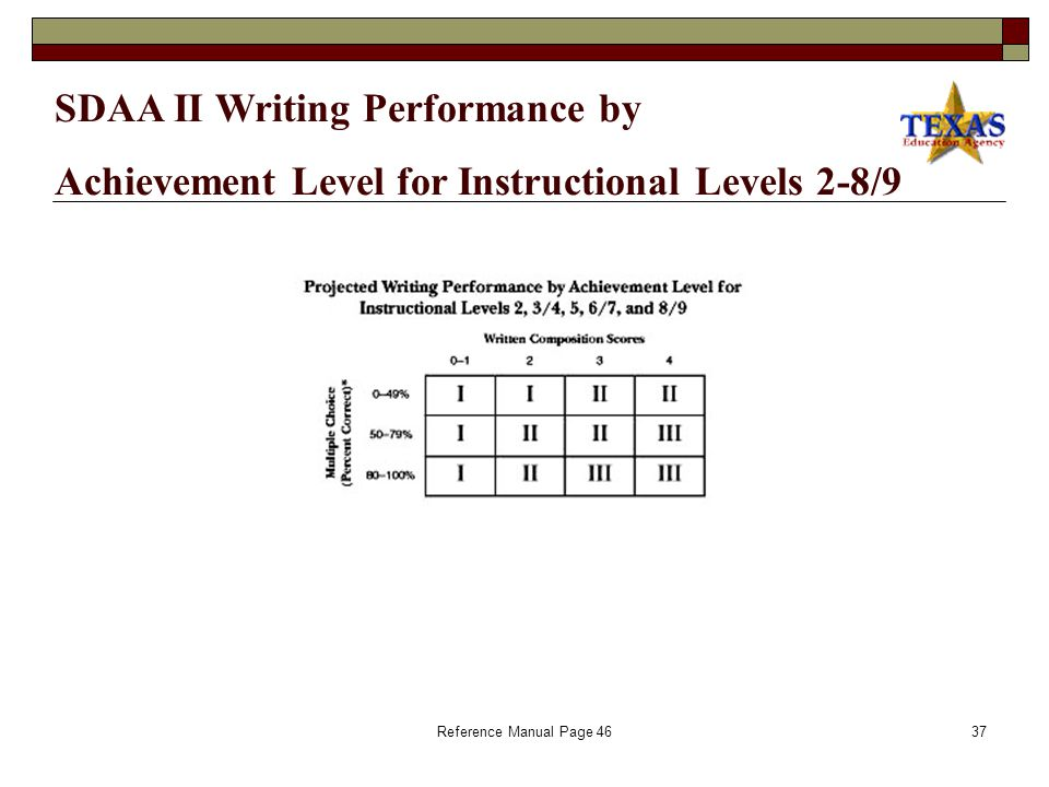 Reference Manual Page 5036 Overview of Setting Appropriate Achievement Level Expectations for Students Taking SDAA II Writing/ELA Reference Manual Page 50