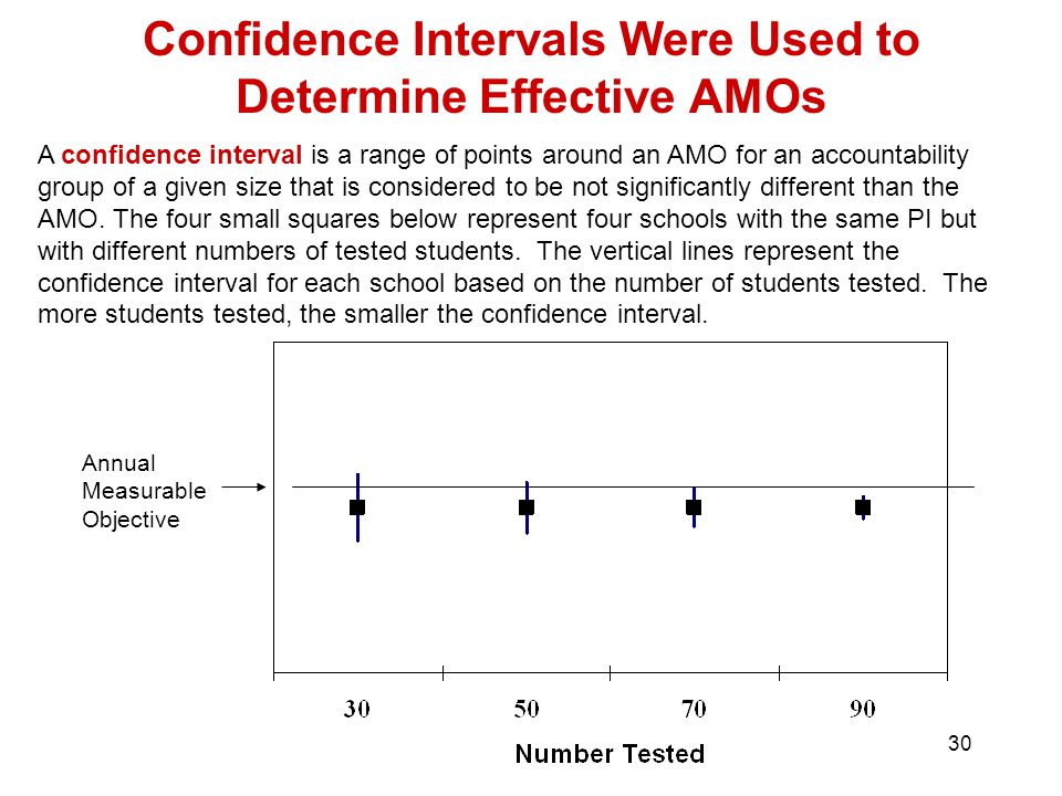30 Confidence Intervals Were Used to Determine Effective AMOs Annual Measurable Objective A confidence interval is a range of points around an AMO for an accountability group of a given size that is considered to be not significantly different than the AMO.