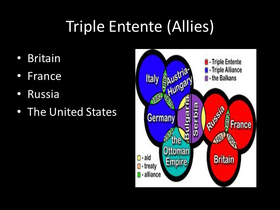 Triple Entente (Allies) Britain France Russia The United States