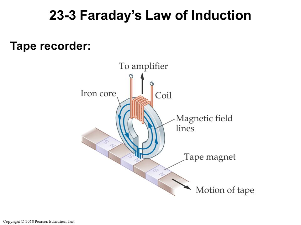 Copyright © 2010 Pearson Education, Inc Faraday's Law of Induction Tape recorder: