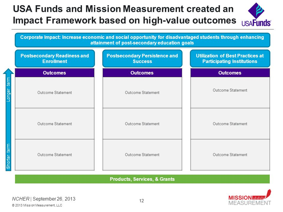 NCHER | September 26, 2013 © 2013 Mission Measurement, LLC 12 Outcomes Outcome Statement Postsecondary Readiness and Enrollment Postsecondary Persistence and Success Utilization of Best Practices at Participating Institutions USA Funds and Mission Measurement created an Impact Framework based on high-value outcomes Corporate Impact: Increase economic and social opportunity for disadvantaged students through enhancing attainment of post-secondary education goals Products, Services, & Grants Shorter term Longer term