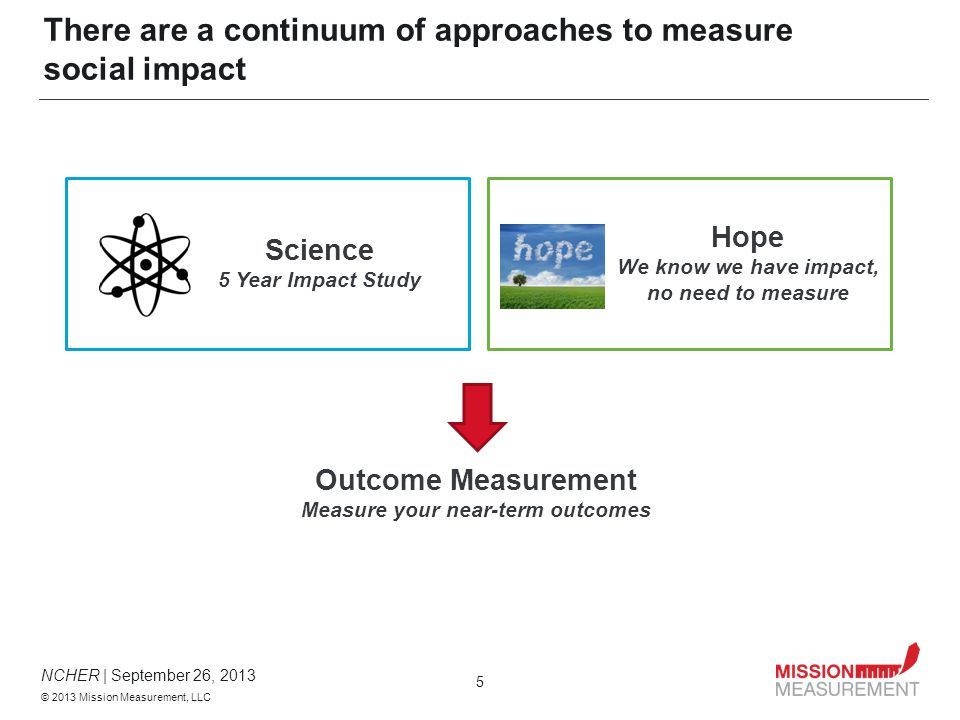 NCHER | September 26, 2013 © 2013 Mission Measurement, LLC 5 There are a continuum of approaches to measure social impact Science 5 Year Impact Study Hope We know we have impact, no need to measure Outcome Measurement Measure your near-term outcomes