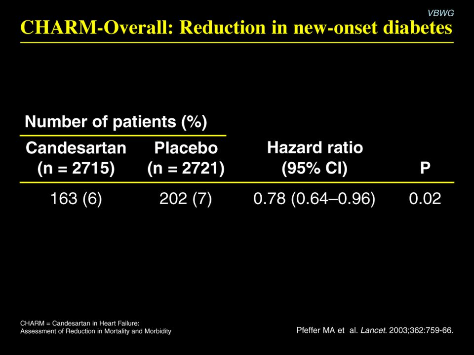 CHARM-Overall: Reduction in new-onset diabetes