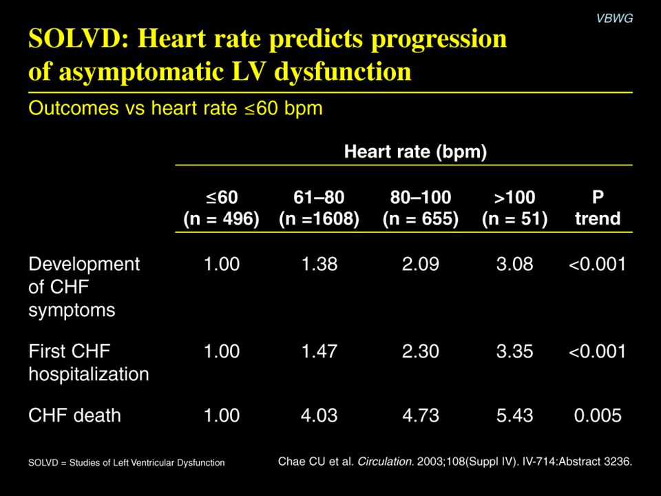 SOLVD: Heart rate predicts progression of asymptomatic LV dysfunction