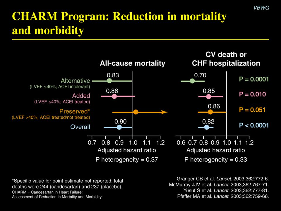 CHARM Program: Reduction in mortality and morbidity