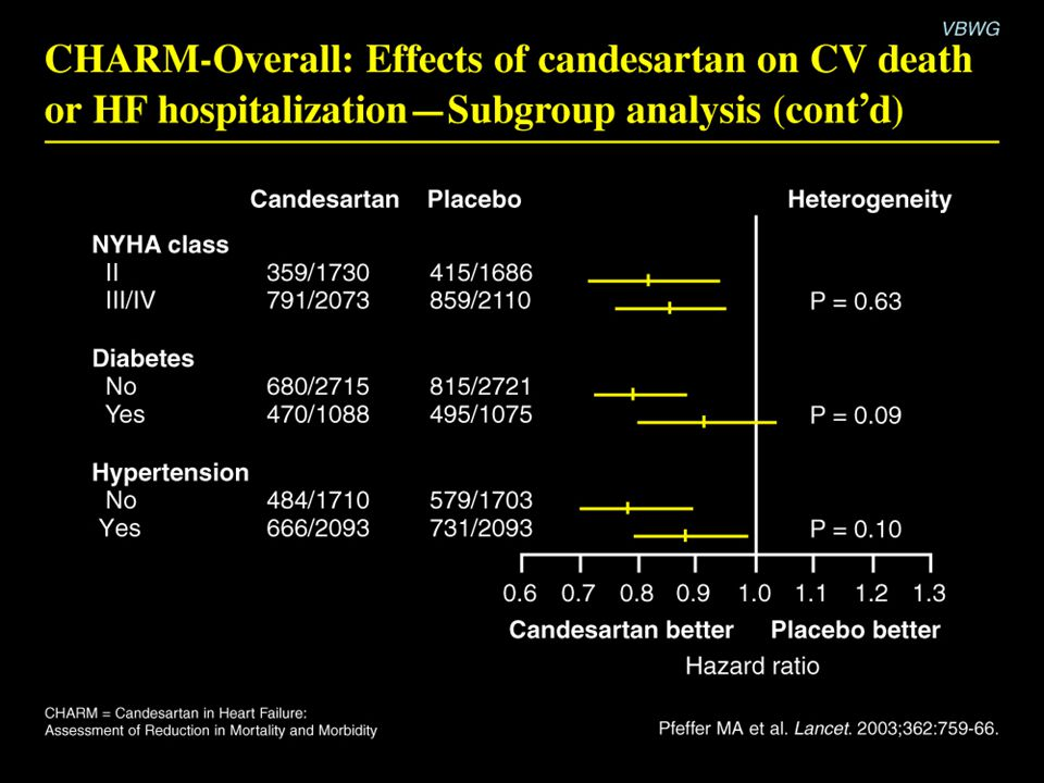 CHARM-Overall: Effects of candesartan on CV death or HF hospitalization—Subgroup analysis (cont'd)