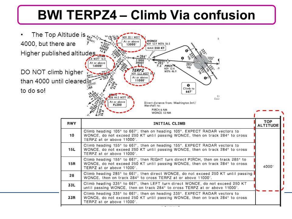 BWI TERPZ4 – Climb Via confusion The Top Altitude is 4000, but there are Higher published altitudes.