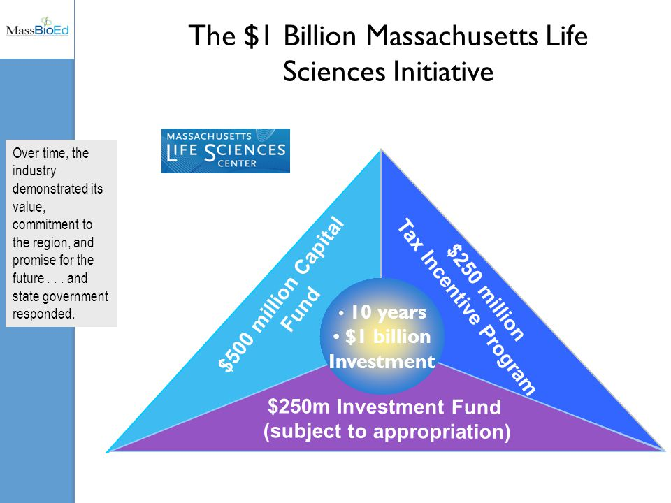 The $1 Billion Massachusetts Life Sciences Initiative 10 years $1 billion Investment $500 million Capital Fund $250 million Tax Incentive Program $250m Investment Fund (subject to appropriation) Over time, the industry demonstrated its value, commitment to the region, and promise for the future...