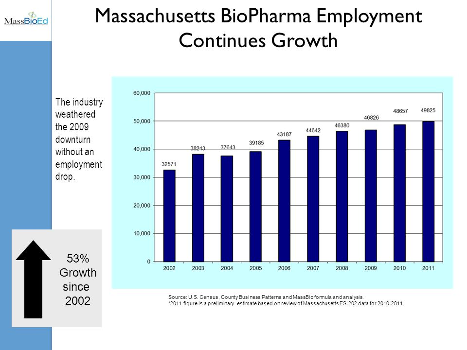 Massachusetts BioPharma Employment Continues Growth The industry weathered the 2009 downturn without an employment drop.