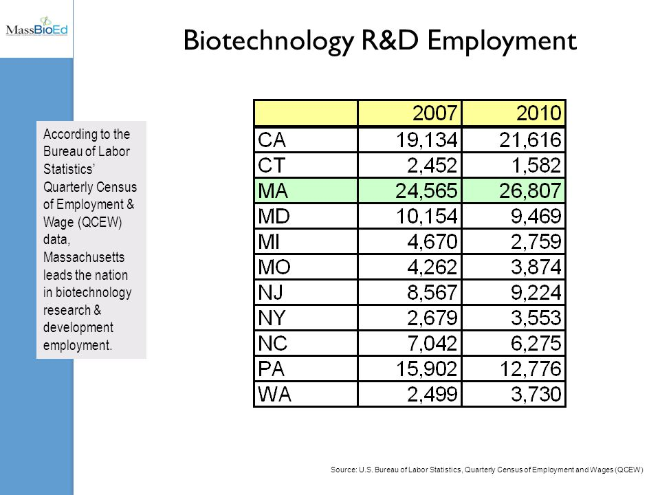 Biotechnology R&D Employment According to the Bureau of Labor Statistics' Quarterly Census of Employment & Wage (QCEW) data, Massachusetts leads the nation in biotechnology research & development employment.