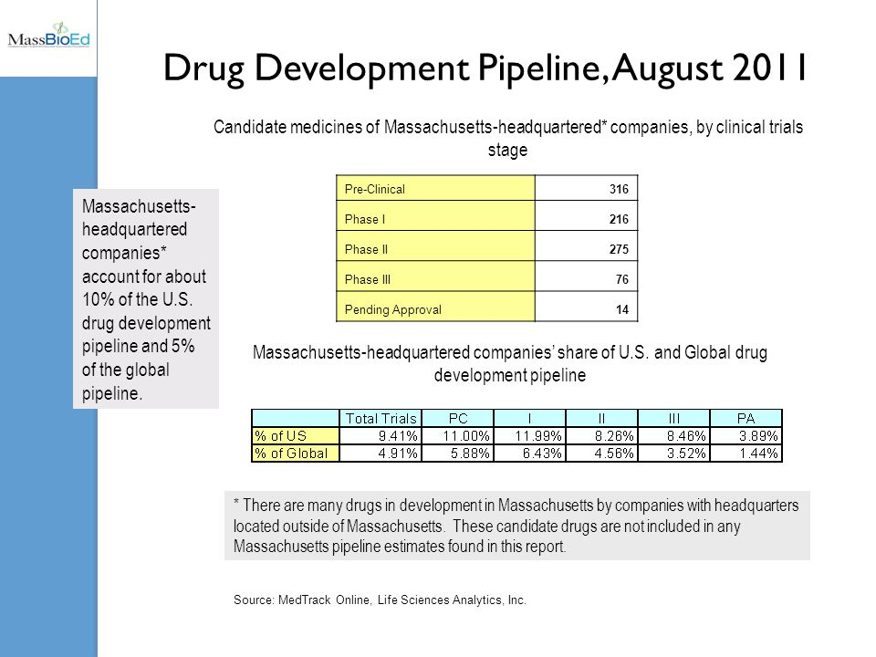 Drug Development Pipeline, August 2011 Pre-Clinical316 Phase I216 Phase II275 Phase III76 Pending Approval14 Candidate medicines of Massachusetts-headquartered* companies, by clinical trials stage Massachusetts-headquartered companies' share of U.S.