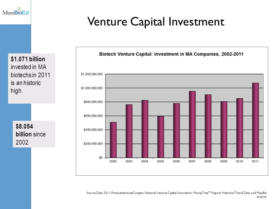 Source Data: 2011 PricewaterhouseCoopers, National Venture Capital Association, MoneyTree TM Report, Historical Trend Data, and MassBio analysis.