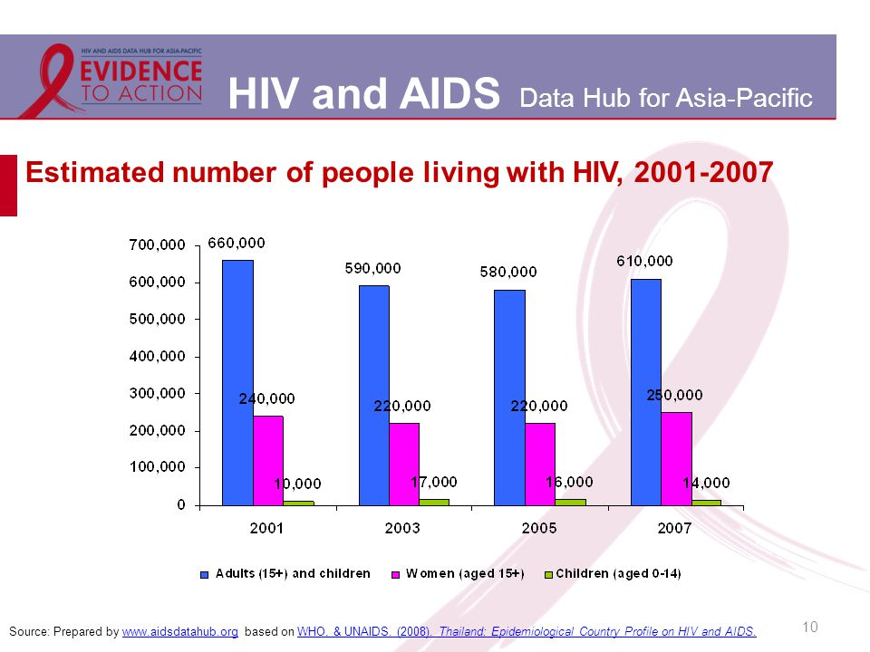 HIV and AIDS Data Hub for Asia-Pacific 10 Estimated number of people living with HIV, 2001-2007 Source: Prepared by www.aidsdatahub.org based on WHO, & UNAIDS.