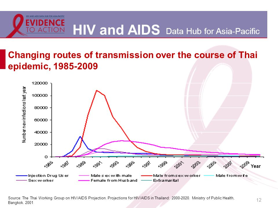 HIV and AIDS Data Hub for Asia-Pacific 12 Changing routes of transmission over the course of Thai epidemic, 1985-2009 Source: The Thai Working Group on HIV/AIDS Projection.