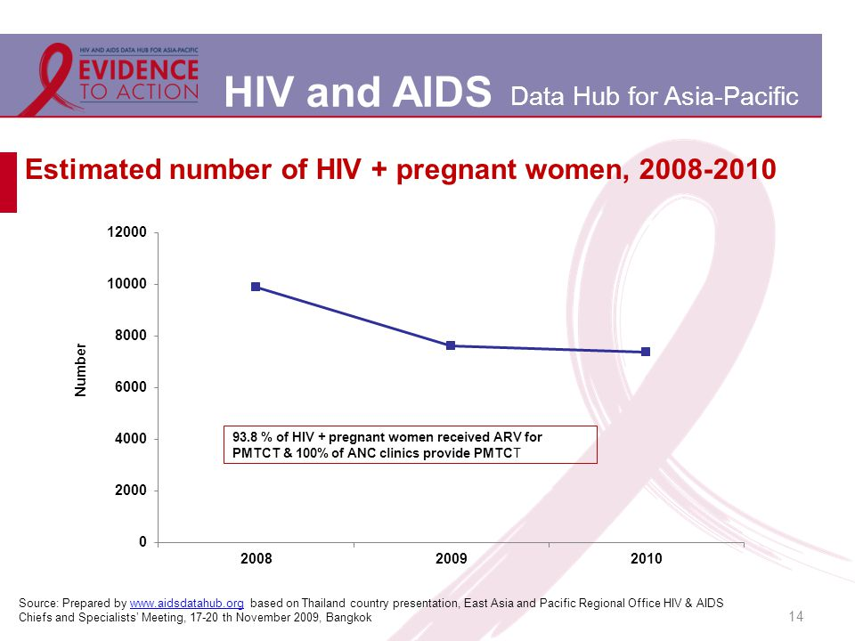 HIV and AIDS Data Hub for Asia-Pacific 14 Estimated number of HIV + pregnant women, 2008-2010 Source: Prepared by www.aidsdatahub.org based on Thailand country presentation, East Asia and Pacific Regional Office HIV & AIDS Chiefs and Specialists' Meeting, 17-20 th November 2009, Bangkokwww.aidsdatahub.org