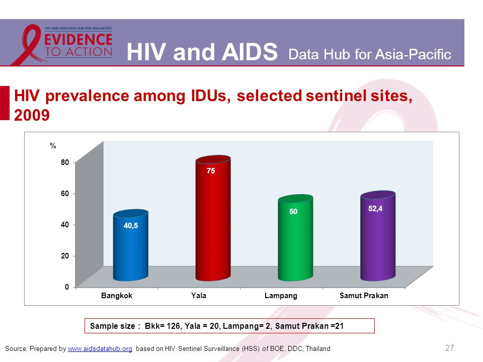 HIV and AIDS Data Hub for Asia-Pacific 27 HIV prevalence among IDUs, selected sentinel sites, 2009 Source: Prepared by www.aidsdatahub.org based on HIV Sentinel Surveillance (HSS) of BOE, DDC, Thailandwww.aidsdatahub.org Sample size : Bkk= 126, Yala = 20, Lampang= 2, Samut Prakan =21