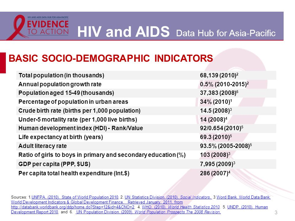 HIV and AIDS Data Hub for Asia-Pacific 3 BASIC SOCIO-DEMOGRAPHIC INDICATORS Total population (in thousands)68,139 (2010) 2 Annual population growth rate0.5% (2010-2015) 2 Population aged 15-49 (thousands)37,383 (2008) 6 Percentage of population in urban areas34% (2010) 1 Crude birth rate (births per 1,000 population)14.5 (2008) 3 Under-5 mortality rate (per 1,000 live births)14 (2008) 4 Human development index (HDI) - Rank/Value92/0.654 (2010) 5 Life expectancy at birth (years)69.3 (2010) 5 Adult literacy rate93.5% (2005-2008) 5 Ratio of girls to boys in primary and secondary education (%)103 (2008) 3 GDP per capita (PPP, $US)7,995 (2009) 3 Per capita total health expenditure (Int.$)286 (2007) 4 Sources: 1.UNFPA.