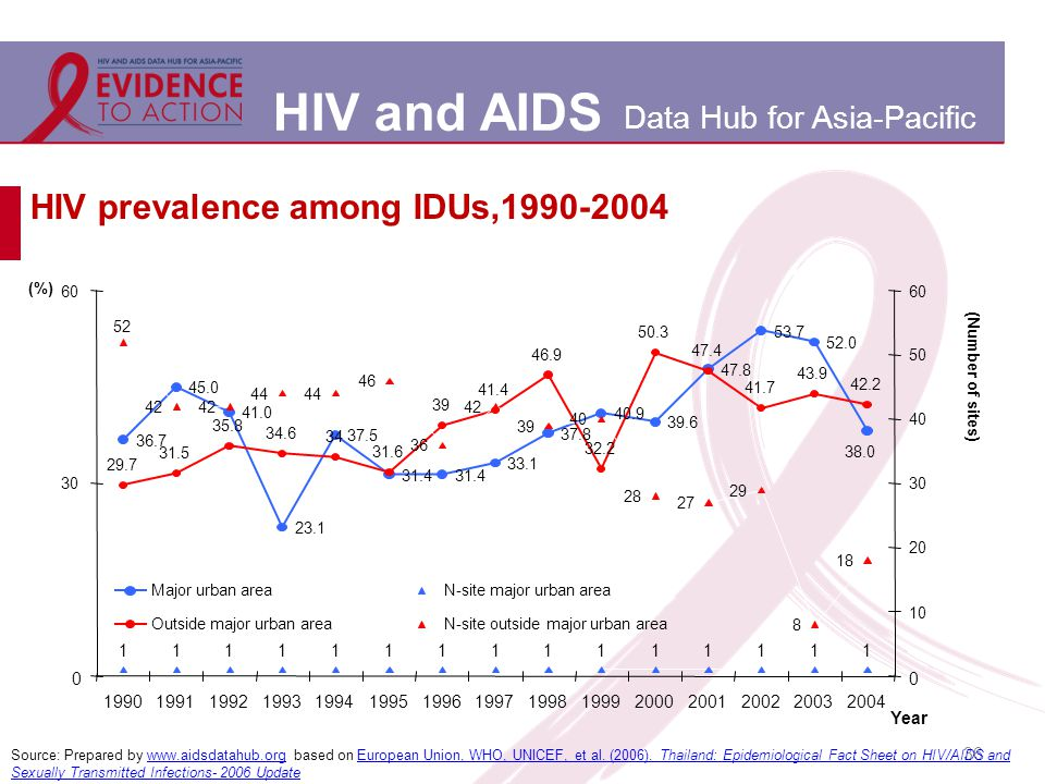 HIV and AIDS Data Hub for Asia-Pacific 36 HIV prevalence among IDUs,1990-2004 Source: Prepared by www.aidsdatahub.org based on European Union, WHO, UNICEF, et al.