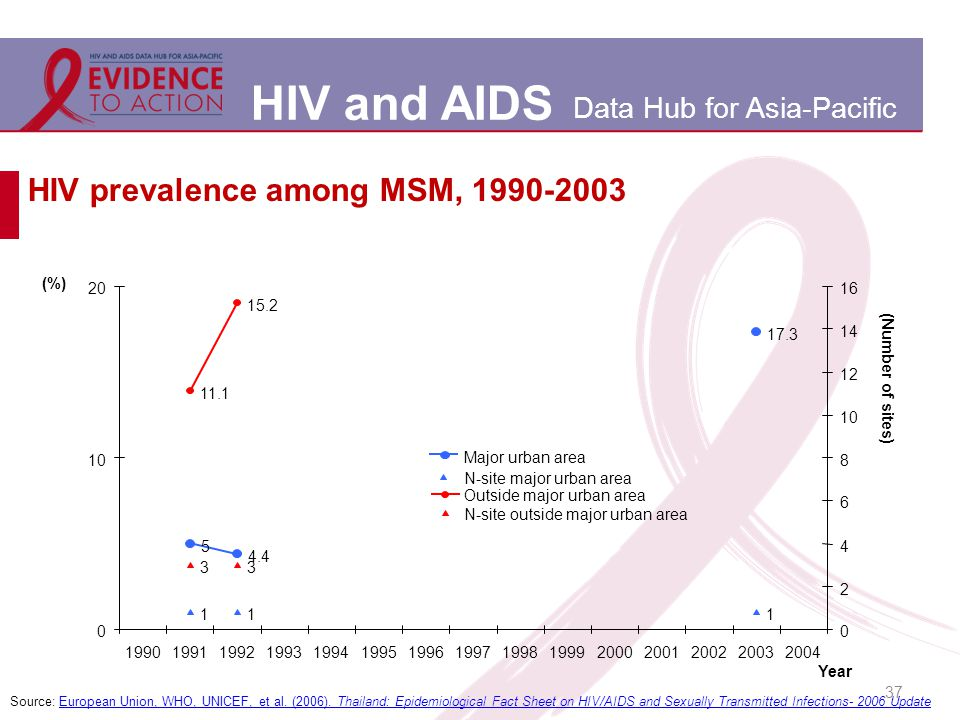 HIV and AIDS Data Hub for Asia-Pacific HIV prevalence among MSM, 1990-2003 Source: European Union, WHO, UNICEF, et al.