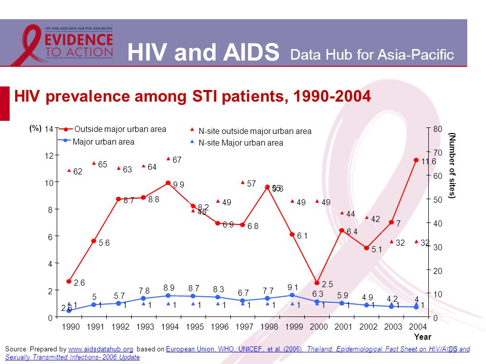 HIV and AIDS Data Hub for Asia-Pacific 39 HIV prevalence among STI patients, 1990-2004 Source: Prepared by www.aidsdatahub.org based on European Union, WHO, UNICEF, et al.