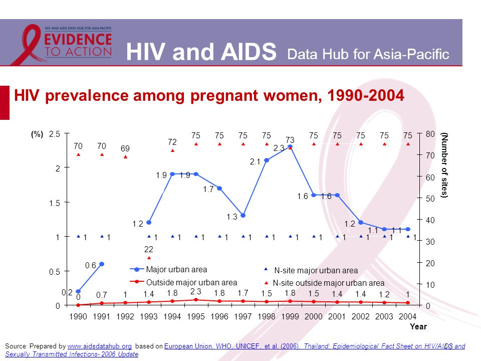 HIV and AIDS Data Hub for Asia-Pacific 40 HIV prevalence among pregnant women, 1990-2004 Source: Prepared by www.aidsdatahub.org based on European Union, WHO, UNICEF, et al.