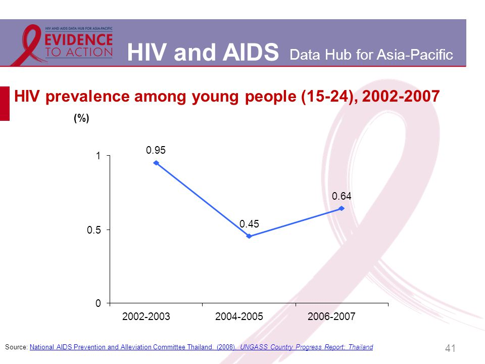HIV and AIDS Data Hub for Asia-Pacific 41 HIV prevalence among young people (15-24), 2002-2007 0.95 0.45 0.64 0 0.5 1 2002-20032004-20052006-2007 (%) Source: National AIDS Prevention and Alleviation Committee Thailand.