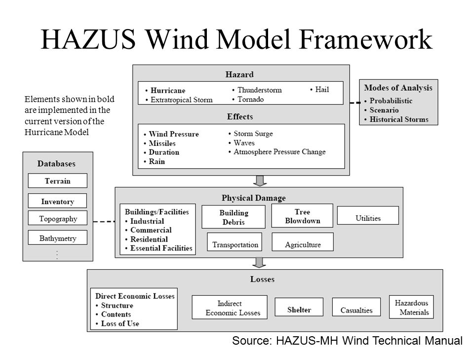 HAZUS Wind Model Framework Elements shown in bold are implemented in the current version of the Hurricane Model Source: HAZUS-MH Wind Technical Manual