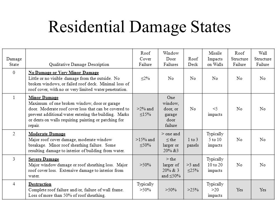 Residential Damage States Damage StateQualitative Damage Description Roof Cover Failure Window Door Failures Roof Deck Missile Impacts on Walls Roof Structure Failure Wall Structure Failure 0No Damage or Very Minor Damage Little or no visible damage from the outside.