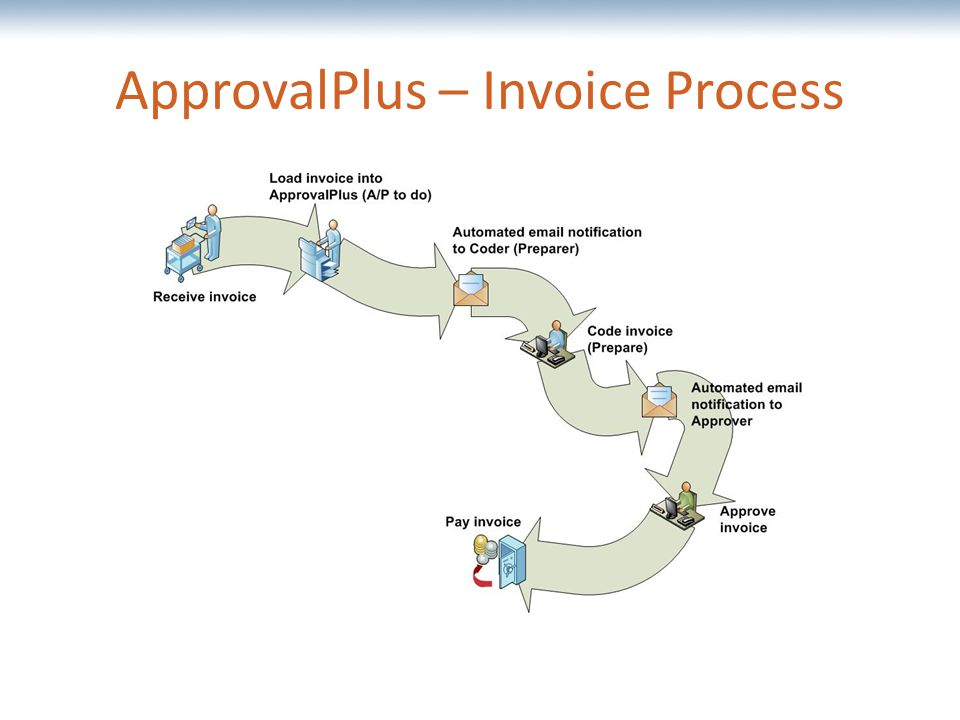 The most comprehensive Oracle applications & technology content under one roof ApprovalPlus – Invoice Process