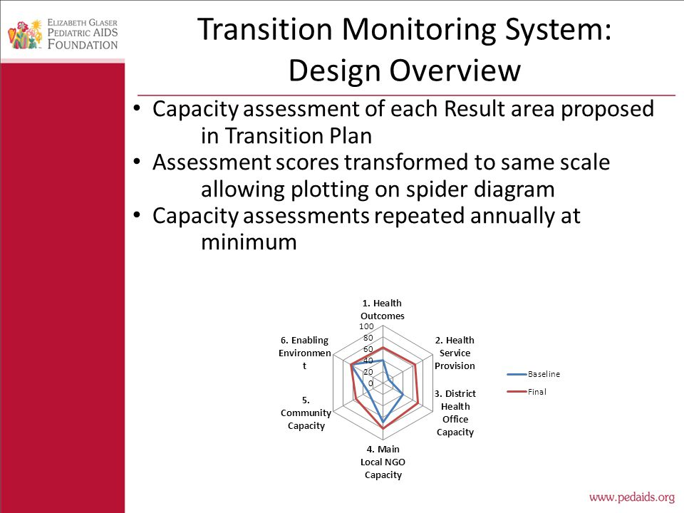 Transition Monitoring System: Design Overview Capacity assessment of each Result area proposed in Transition Plan Assessment scores transformed to same scale allowing plotting on spider diagram Capacity assessments repeated annually at minimum