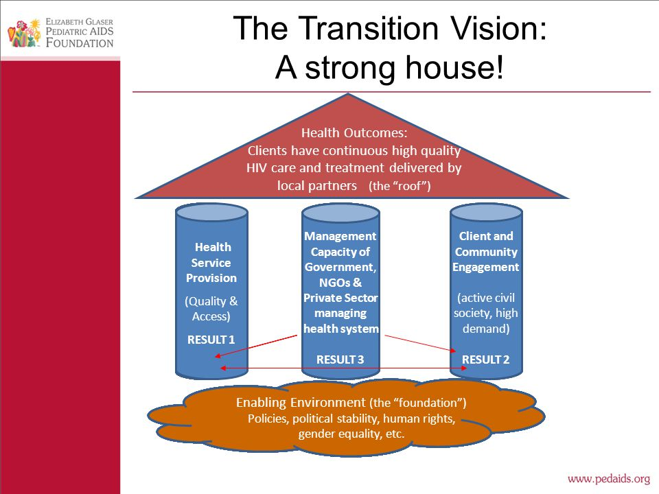 The Transition Vision: A strong house.