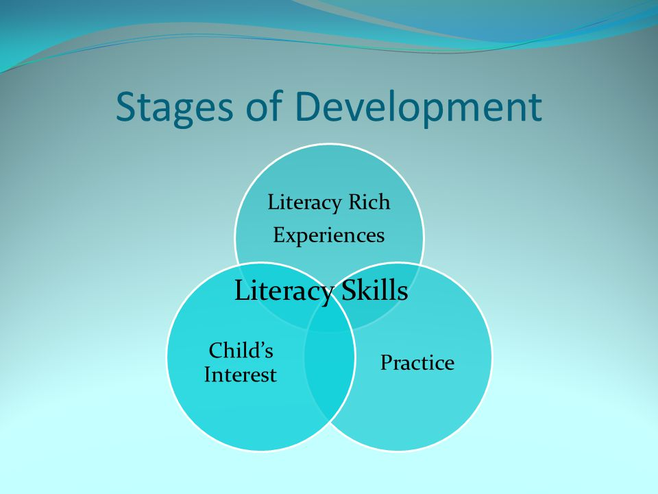 Stages of Development Literacy Rich Experiences Practice Child's Interest Literacy Skills