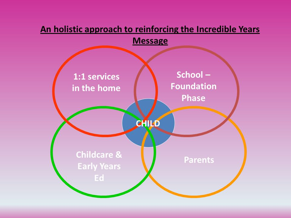 1:1 services in the home School – Foundation Phase Childcare & Early Years Ed Parents CHILD An holistic approach to reinforcing the Incredible Years Message