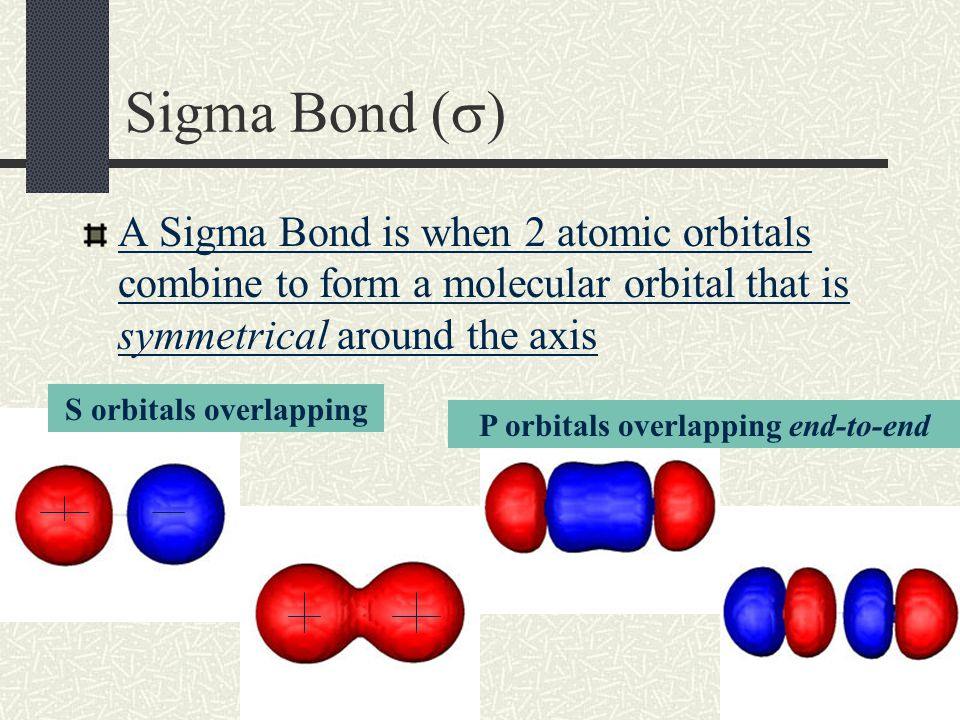 Molecular Orbitals Just as atomic orbitals belong to a particular atom, a molecular orbital belongs to molecules as a whole Each orbital is filled with 2 electrons A Bonding Orbital is an orbital that can be occupied by two electrons of a covalent bond (it's the space in between the two atoms) There are 2 types of bonding orbitals: sigma and pi