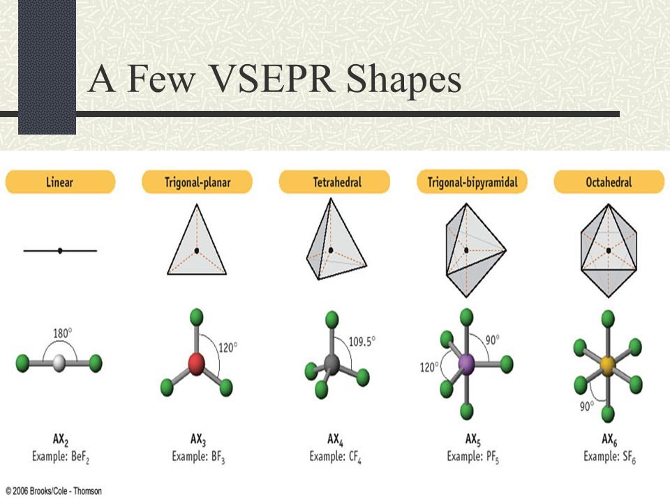 VSEPR Theory VSEPR Theory predicts the 3D shape of molecules According to VSEPR, the repulsion of electrons causes the shape of the molecule to adjust so that the electrons are far apart