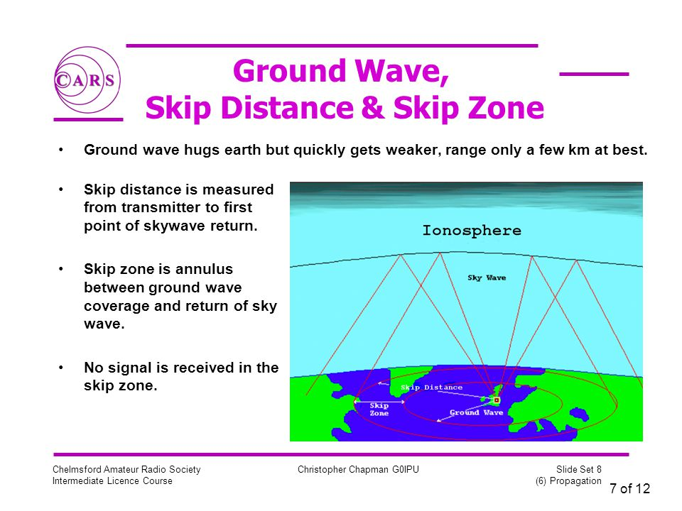 7 of 12 Chelmsford Amateur Radio Society Intermediate Licence Course Christopher Chapman G0IPU Slide Set 8 (6) Propagation Ground Wave, Skip Distance & Skip Zone Ground wave hugs earth but quickly gets weaker, range only a few km at best.