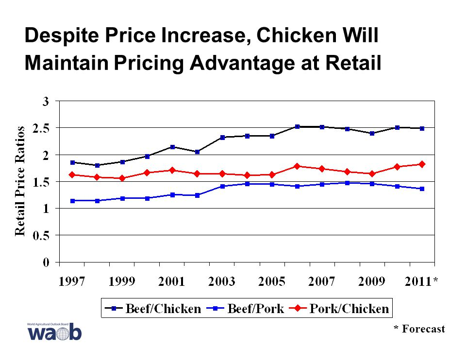 Despite Price Increase, Chicken Will Maintain Pricing Advantage at Retail * Forecast